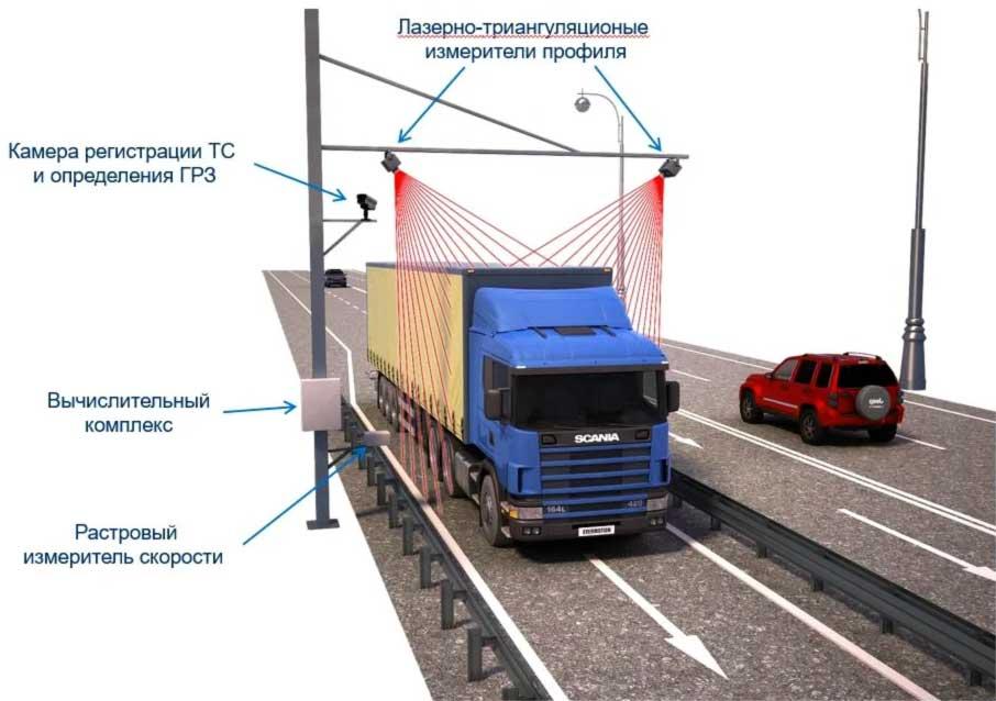 Теперь вес большегрузов будут измерять в автоматическом режиме